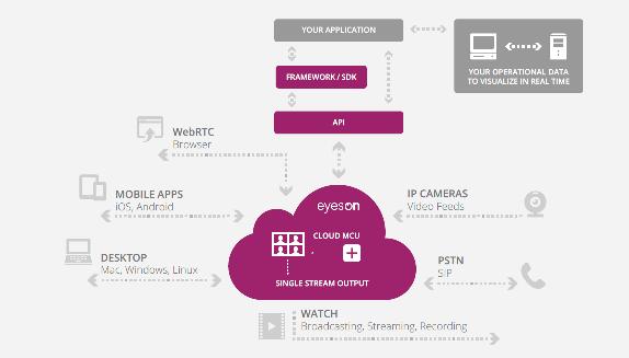 Easy integration of the eyeson API with Omnis Studio